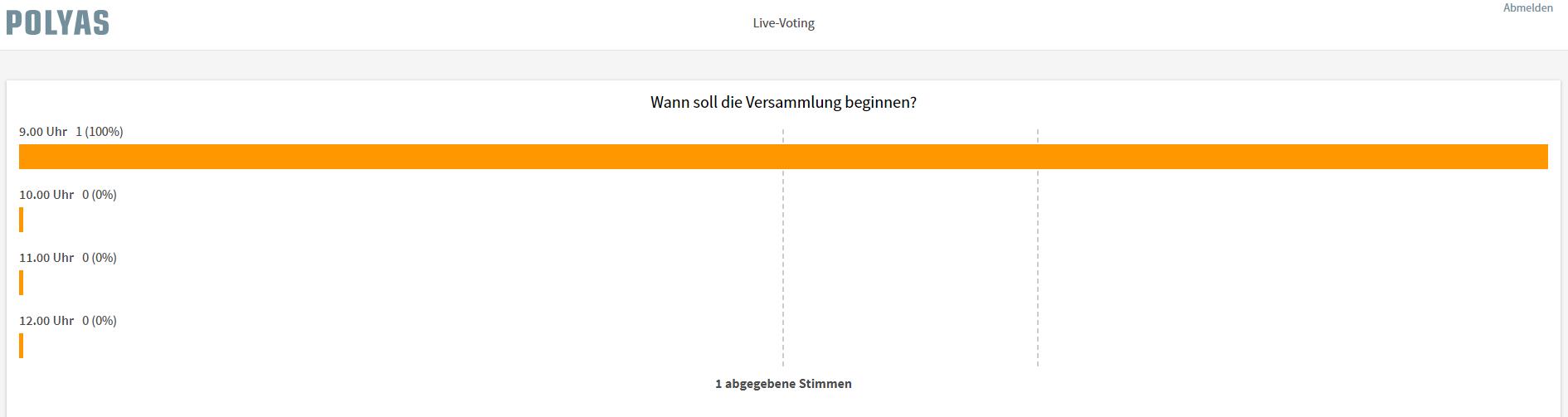 Das Ergebnis des Live Votings wird auf allen Geräten angezeigt